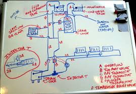 design 9 the plumbing hot water choosing a stove dreadben s 9i classic boiler stove diagram stovefittersmanual co uk articles circuit diagram wood burning stoves