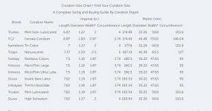 Condoms Size Chart Movies Bund Normal Condoms Size Chart