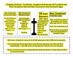 Bible Conversion Chart Charts