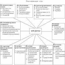 Московская финансово промышленная академия Методы кредитования