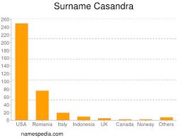 Casandra - Estadísticas y significado del nombre Casandra