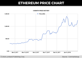 Eth Price Live Chart Predicting Cryptocurrency Prices Buy Ethereum For Cash