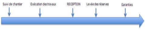 La Reception Mode D Emploi Guide Pratique Mode De Compatibilite