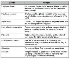 globalization vocabulary and exercises dc ielts ielts  global village essay globalization vocabulary and exercises