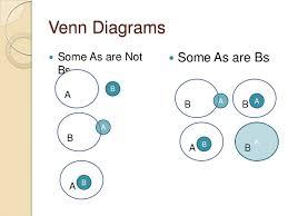 Syllogism Examples Using Venn Diagram Venn Diagram Syllogism Examples Barca Fontanacountryinn Com