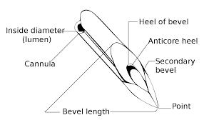 Syringe Needle Gauge Size Chart Hypodermic Needle Wikipedia