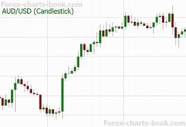 Gbp Usd Live Chart Investing Forex Charts Live Uk Currency Currencies Forex Currency