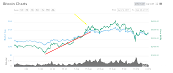 everything ends and our desire for bitcoin price prediction