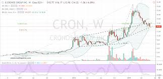 Cron Stock Chart The Case For Buying Cron Stock Is Shaping Up Investorplace