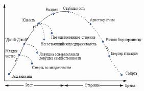 Организационный кризис понятие и черты Реферат страница  Переход организации со стадии на стадию сопровождается кризисом кризисом в управлении персоналом кризисом в управлении финансами и т д