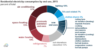 Us Energy Consumption Pie Chart Residential Energy Consumption Survey Recs Energy