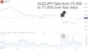 Currency Volatility What Is It How To Trade It