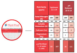 The Plant Prod Nutrient Specification Wallchart How To Use