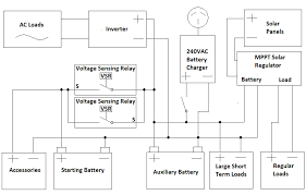 wiring diagram for solar panel to battery the wiring diagram design guide for 12v systems dual batteries solar panels and wiring diagram