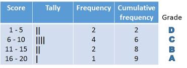 Grouped Frequency Chart Making A Cumulative Grouped Frequency Table Free