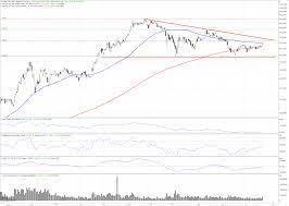 Tesla-Aktie: Eine starke Vorstellung! - Finanztrends