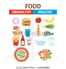 Healthy Vs Unhealthy Food Chart Healthy And Unhealthy Food Vector Poster