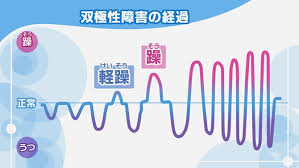 Definition of 双極性, meaning of 双極性 in japanese: 気分の高まりと落ち込みが時期ã''変えて現れる 双極性障害 Nhk健康チャンネル