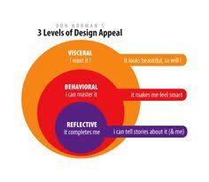 DESIGN] Emotional Design on Pinterest   Seth Godin, User ...