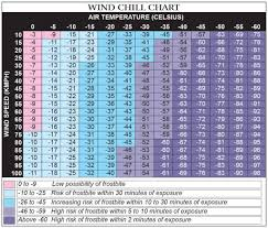 Wind Chill Chart Wind Chill Is The Perceived Air