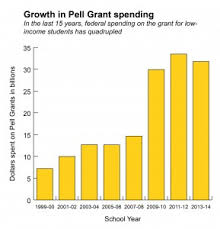 Pell Grant 2014 15 Chart Billions In Pell Grants Go To Students Who Never Graduate