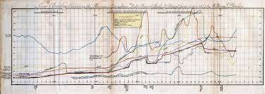 Timeline Chart Of French Revolution From 1774 To 1848 Sociology Economics