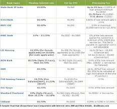 Bank Interest Rates Comparison Chart Process Of Getting Home Loan In Mumbai