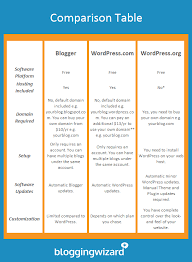 Wordpress Comparison Chart Wordpress Vs Blogger A Detailed Blog Platform Comparison