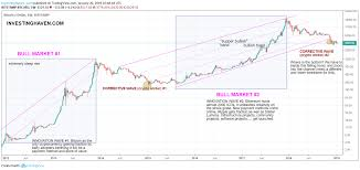 Bitcoin Trend Chart A Bitcoin Price Forecast For 2019 Investing Haven