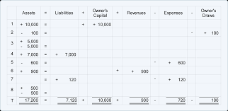 with the expanded accounting equation you can easily see the company s net income