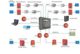 fire alarm control panel circuit diagram yhgfdmuor net fire alarm wiring schematic at Fire Alarm System Wiring Diagram Pdf