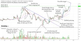 T Line Stock Chart Technical Analysis Lessons From Pentamasters Stock Chart