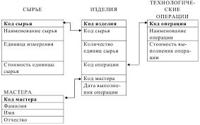 Скачать базу данных БД Учет затрат на изготовление изделий ms  Скачать базу данных БД Учет затрат на изготовление изделий ms access