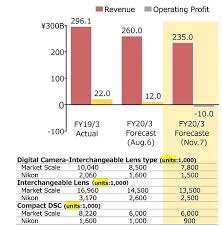 A Closer Look Into The Latest Financial Reports From Canon