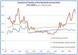 Us Income Disparity Chart Income Inequality In The Us 1 3