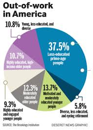 Pie Chart News Unemployment In Pie Charts Data In The Strata
