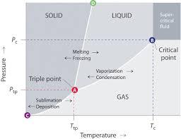 12 4 Phase Diagrams Chemistry Libretexts