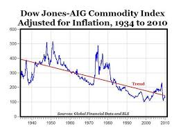 Commodities Trend Down In The Long Term Seeking Alpha