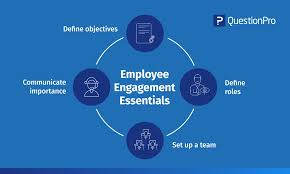 Top Employee Engagement Ideas And Activities Questionpro