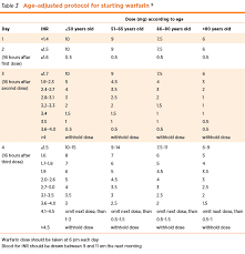 Pt Inr Ratio Chart How To Manage Warfarin Therapy Nps Medicinewise