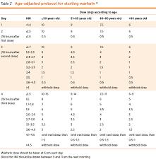 Warfarin Antibiotic Interaction Chart How To Manage Warfarin Therapy Nps Medicinewise