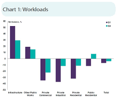 Rics Survey Shows Infrastructure Workloads Fail To Support