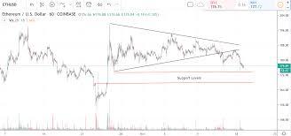 Crypto Price Analysis Btc Eth Xrp Still Bearish