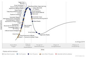Gartner Chart 2018 Gartner Identifies Five Emerging Technology Trends That Will