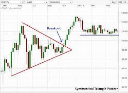 Symmetrical Chart Pattern Breakout Forex Trading Signals