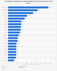 Water Usage Chart For Household Water Consumption By Countries Statista