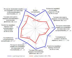 Дипломная работа Бюджетирование на предприятии Рис 1 Состояние в сфере энергоснабжения г Липецка