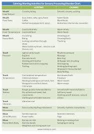 Sensory Processing Chart List Of Calming Alerting Activities For Sensory Processing