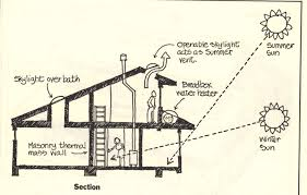 Passive Solar House Design Affordability In Sustainability Using - Home solar power system design