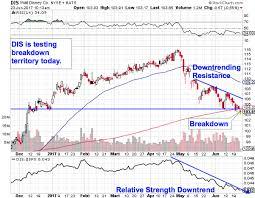 Disney Stock Price Chart Disneys Dis Stock Is Toxic This Chart Shows Thestreet